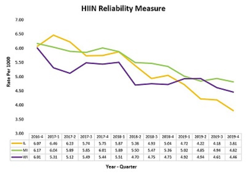 Click for a PDF version of the HIIN Reliability Measure Chart